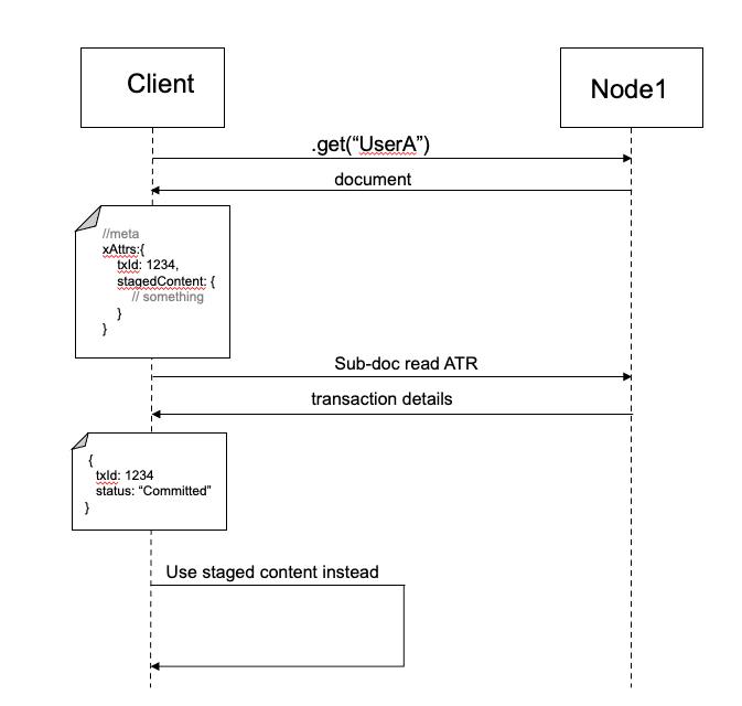 transaction failure scenario