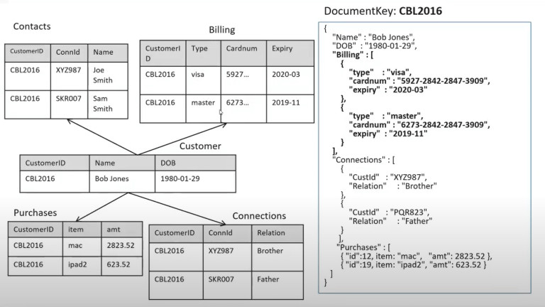 Mapping relational schema to a NoSQL JSON document