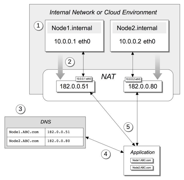 Access to nodes within an internal network or cloud
