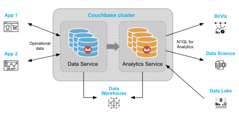 Couchbase Analytics powering modern insight-driven applications