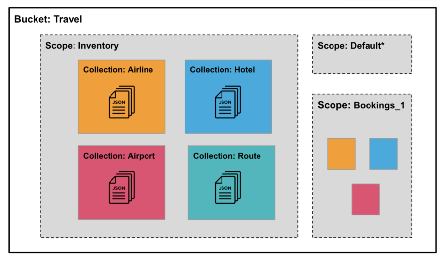 An architecture diagram of Couchbase Buckets, Scopes and Collections