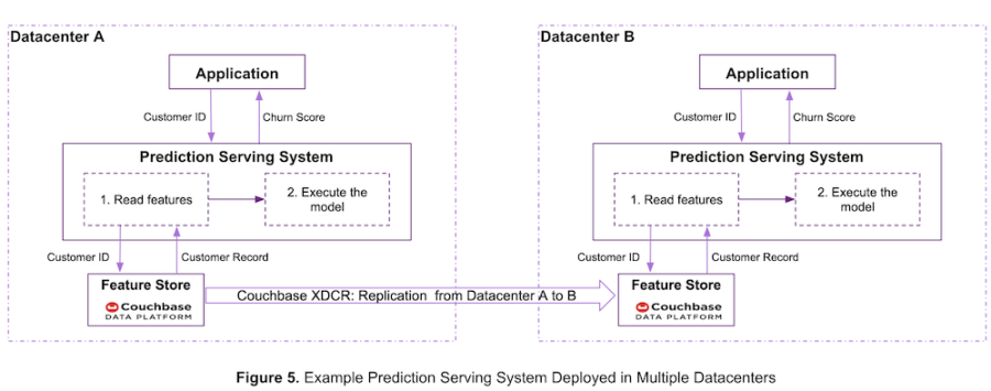 A prediction serving system that uses cross data center replication