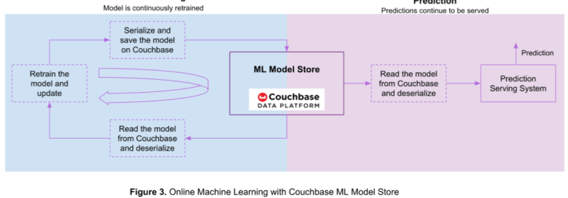 How to Use Couchbase as a Machine Learning Model Store [Part 2 of 2]