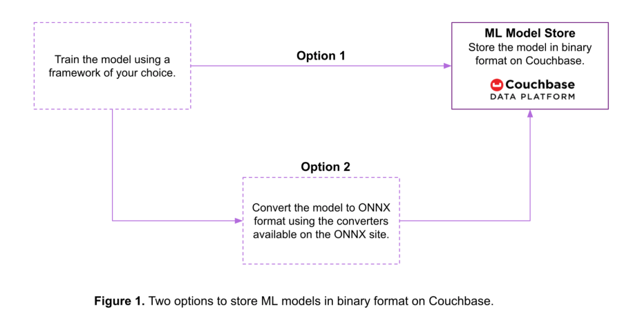 Storing machine learning models in Couchbase in binary format