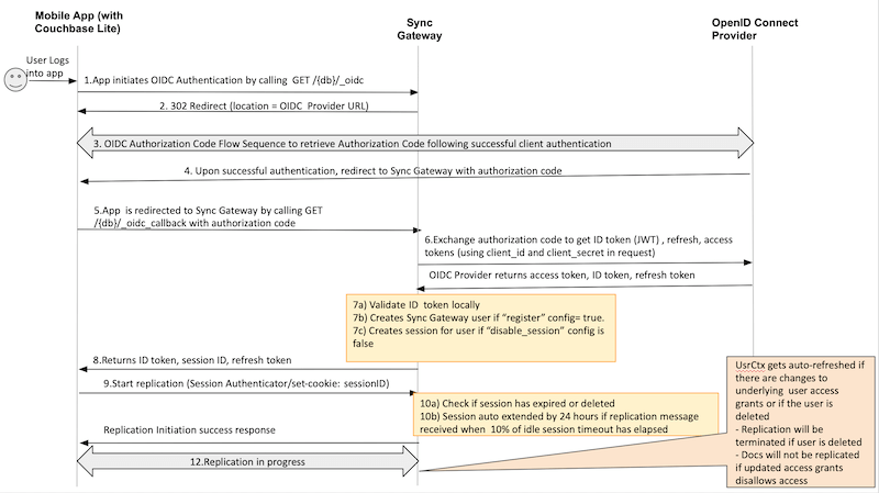 An example of user authentication using OIDC and Couchbase Sync Gateway