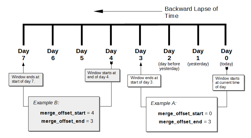 An example timeline for using the Couchbase Backup Service