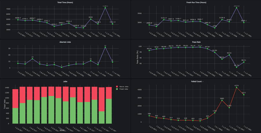 Weekly functional regression testing cycles Grafana dashboard, part 2