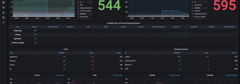How to Build Observability Dashboards with Prometheus, Grafana & Couchbase