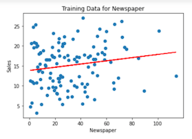 Training data in a Jupyter Notebook from Couchbase (newspaper variable)