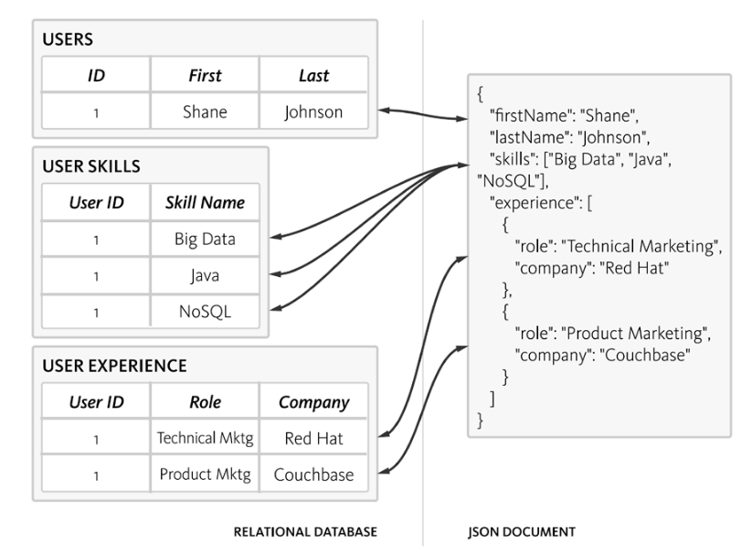 Nested JSON documents compared to multiple tables in a relational database