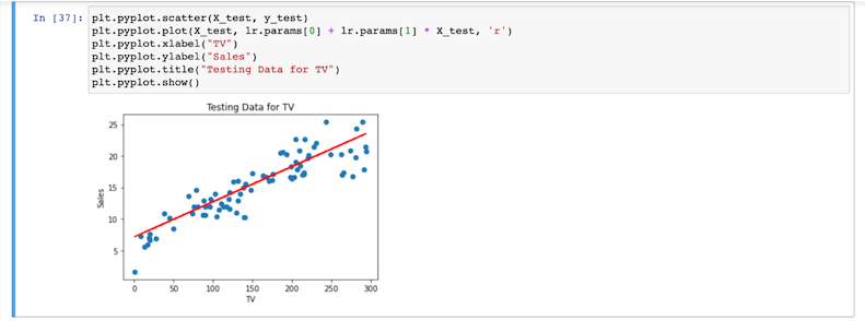 Testing data for a TV variable in an advertising dataset