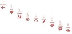 2.Los factores de exito