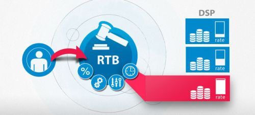 RTB Real Time-Bidding Ad Serving Ad Exchange