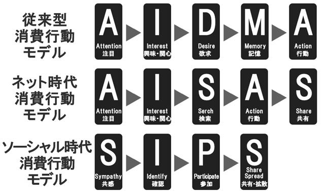 AIDMA-02