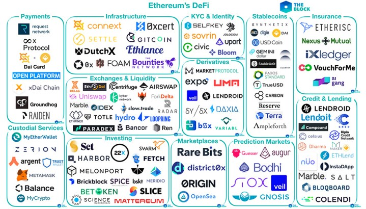 DeFi roadmap