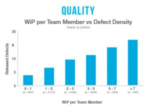 wip_vs_quality