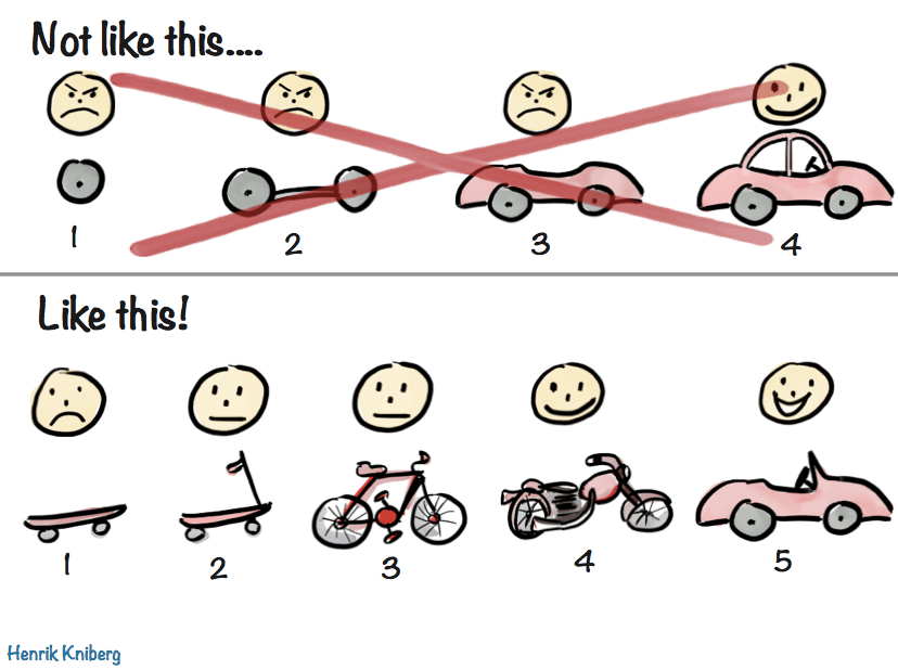 Lean Forum » Making sense of MVP (Minimum Viable Product) – and why I  prefer Earliest Testable/Usable/Lovable