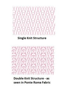 single knit structure and double knit structure fabrics diagram