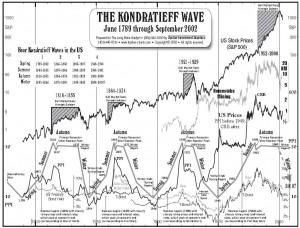 kondratieff-wave