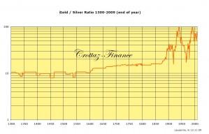 or argent ratio depuis 1300