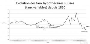 evolution des tx hypothecaire 1850 - 2012