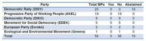 vote chypre