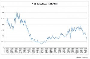 phld gold contre sp500 16-4 -13