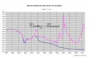 pouvoir d'achat du CHF et de l'or depuis 1890