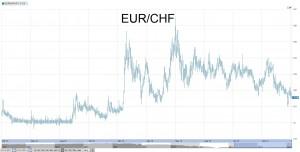 eur-chf 12-3-2014
