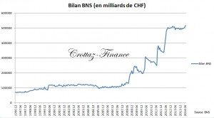 bilan BNS 1996 -2014