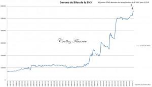 somme du bilan de la BNS