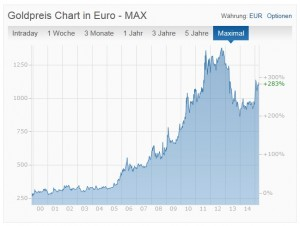 gold in euro chart 21-4-15
