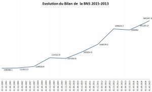 evolution bilan BNS 03-2015 graph