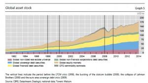 global asset stocks