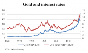 gold and interest ratese