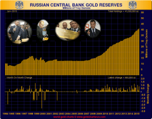 russian gold buying 07-20