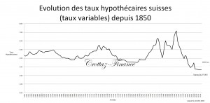 evol tx hypo depuis 1850 au 18.8.2015