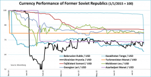former URSS currency today s move