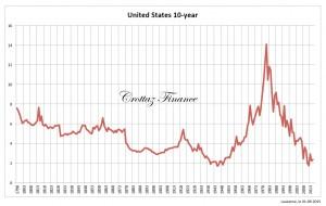 US interest rates 1798 - 2015