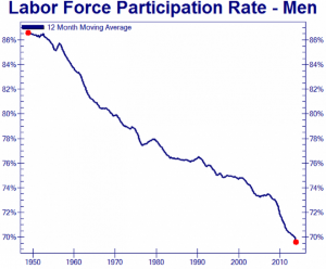us-male-labor-force-participation-rate