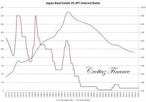 real estate price vs interest rates