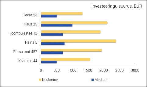 Kopli tee 44 - investeeringu suurus EST