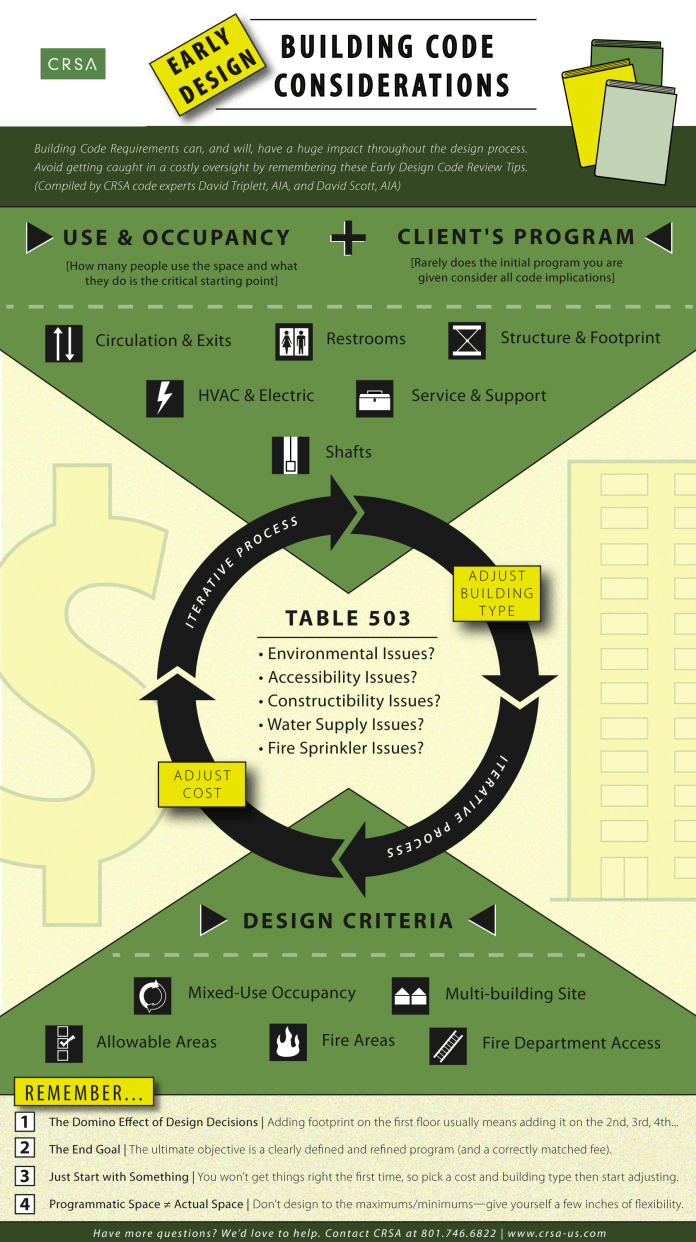 Early Design Infographic