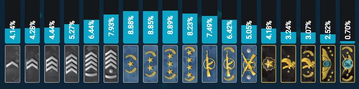 Распределение игроков по рангам в матчмейкинге