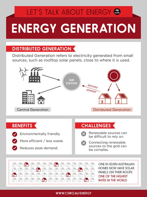 Distributed generation infographic