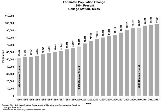 Yearly population estimates