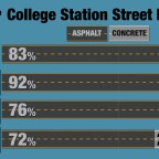 Concrete streets will save city money in long run