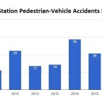 Pedestrian safety is a shared responsibility