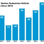 Pedestrian safety is a responsibility we share