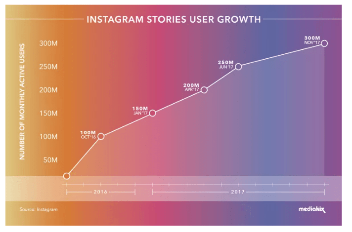 Instagram stories growth chart